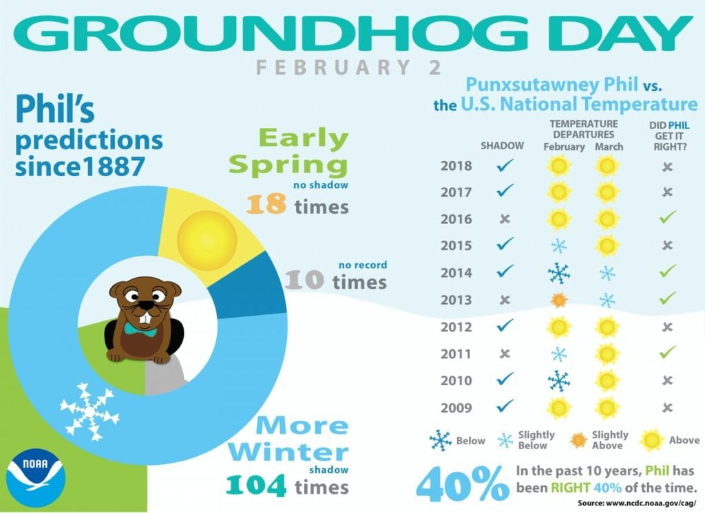 How Accurate is Punxsutawney Phil?
