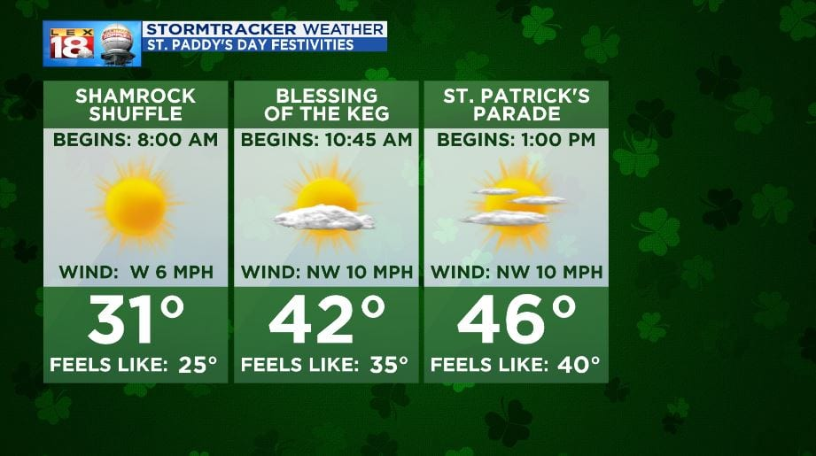 Saint Patrick's Day Weather History