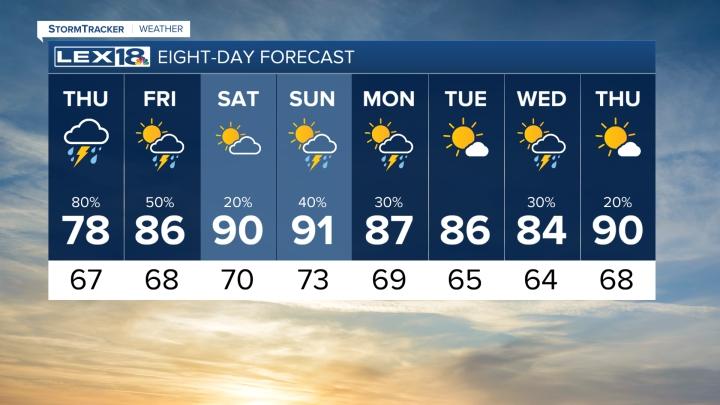 8 Day Forecast